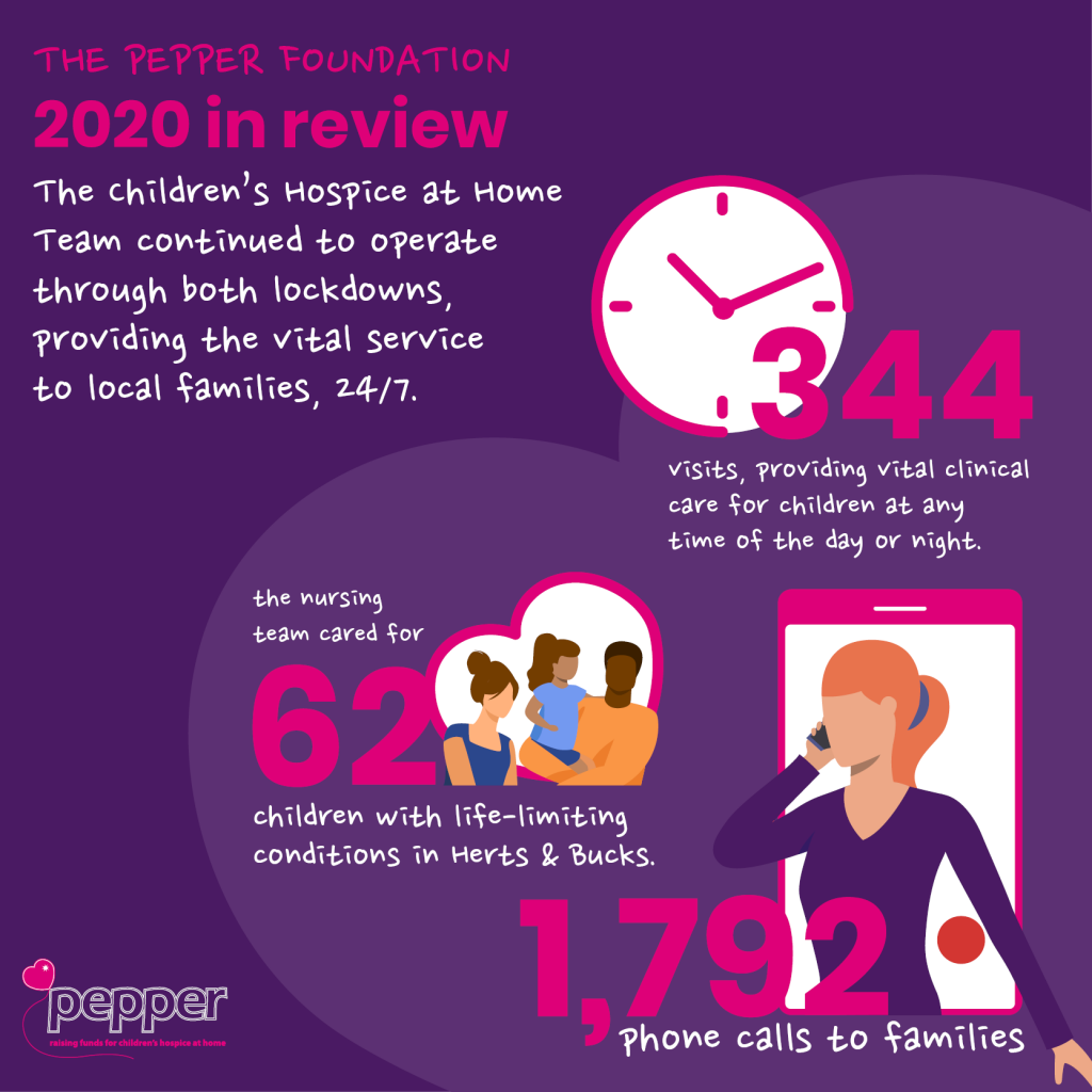 Children's Hospice at Home nursing stats 2020